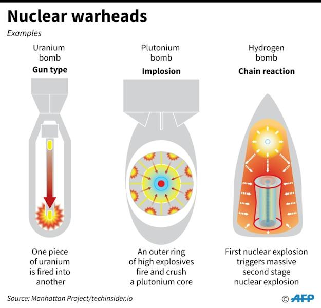 Different types of nuclear warhead