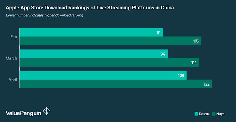 Apple App store download rankings of leading live-streaming apps in China: Douyu and Huya