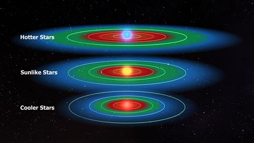 Habitable zones for different stars. An intelligent civilization could allow a planet outside the zone to still be habitable.