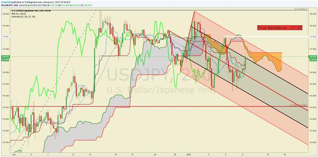 USD/JPY Technical Analysis: Pull-Back In Falling Channel Not Enough
