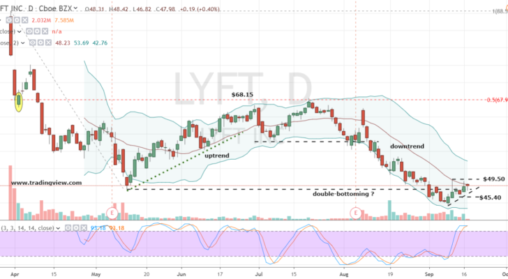 Lyft Stock Price >> The Best Way To Ride Uber Stock And Lyft Stock To Big Profits