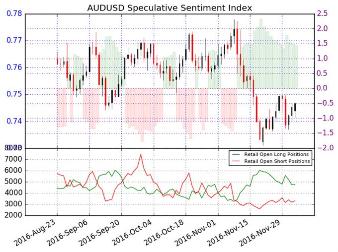 Australian Dollar Downtrend Remains Intact