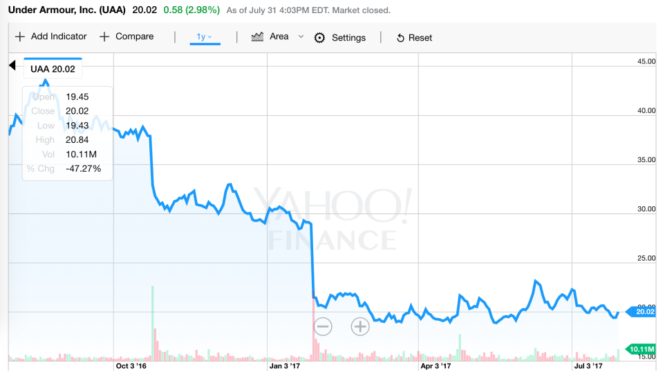 Under Armour stock in the last 12 months