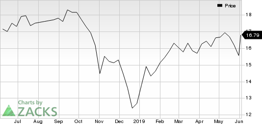 Compass Diversified Holdings Price