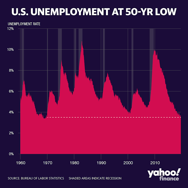 The decline in the U.S. unemployment rate, which in September hit a 50-year low.