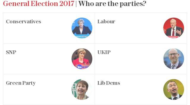 General Election 2017: Who are the parties?