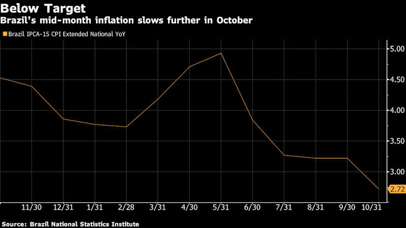 Brazil Annual Inflation Dives Below Floor of Target Range