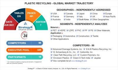 Global Plastic Recycling Market