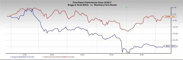 Briggs & Stratton's (BGG) performance in fiscal 2018 to bear the impact of unfavorable weather, higher freight costs and cautious inventory building by its channel partners.