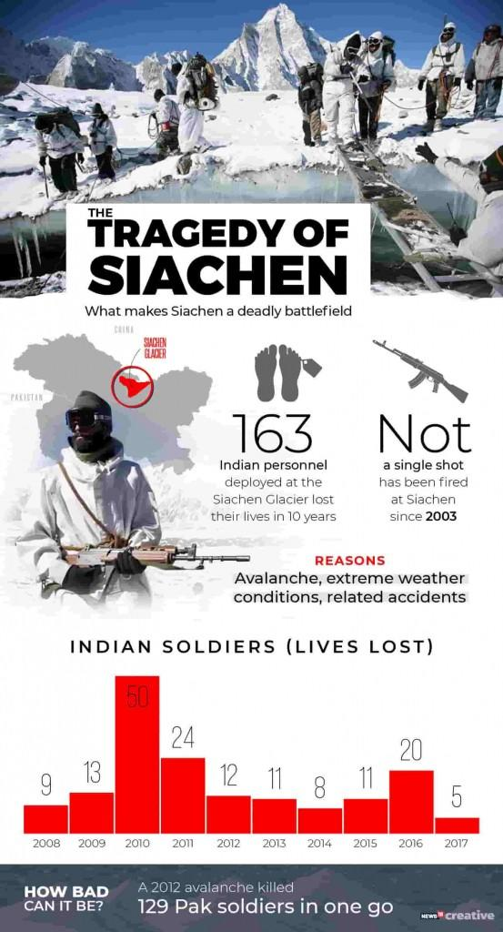 The tragedy of Siachen-min