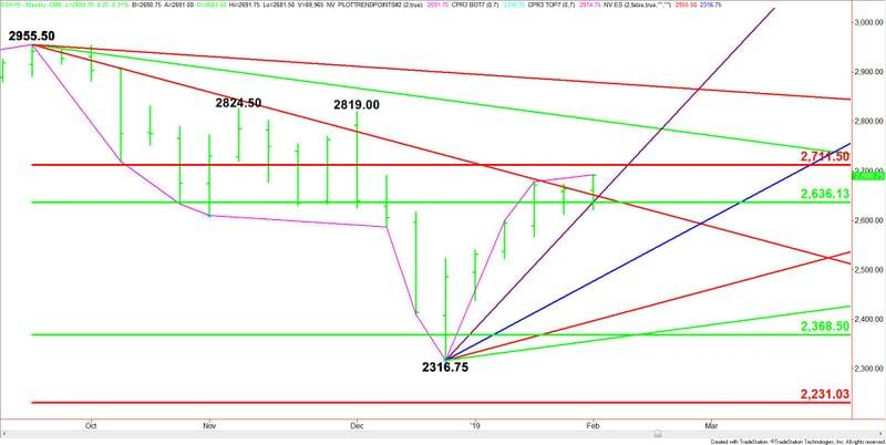 E Mini S P 500 Index Es Futures Technical Ysis Potential Weekly Chart Breakout Over 2711 50