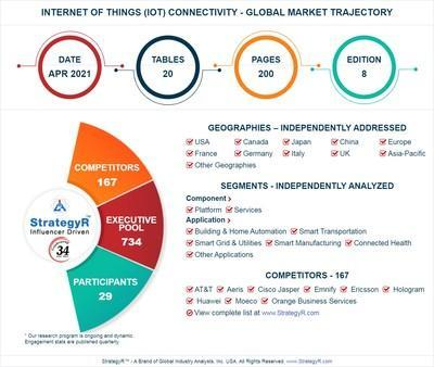 Global Internet of Things (IoT) Connectivity Market