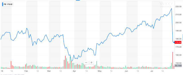 Facebook shares plunged this week following disappointing earnings results and lower guidance.