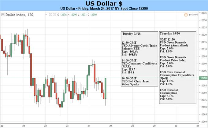 US Dollar Left Vulnerable as Trump Trade Narrative Unravels