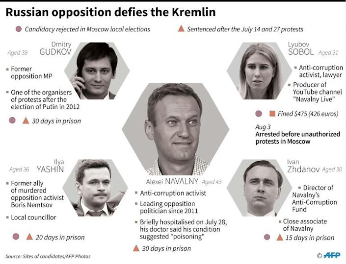 Mini-profiles of main opposition leaders in Russia. (AFP Photo/Robin BJALON)