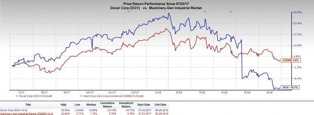 Dover's (DOV) results to be hurt by retail refrigeration business headwinds and cost woes.