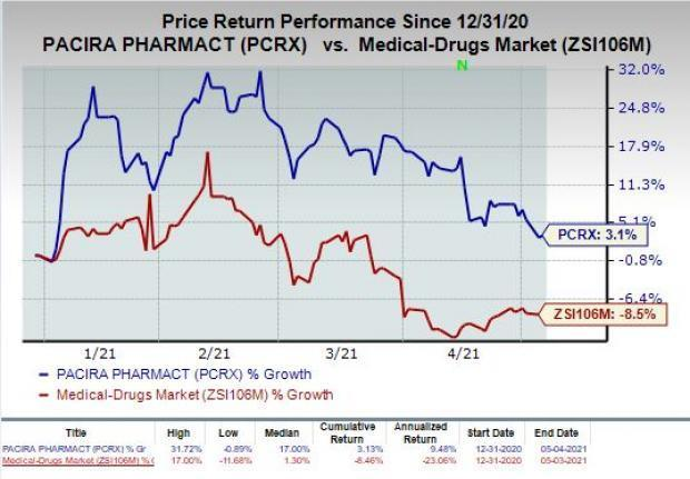 price chart for PCRX