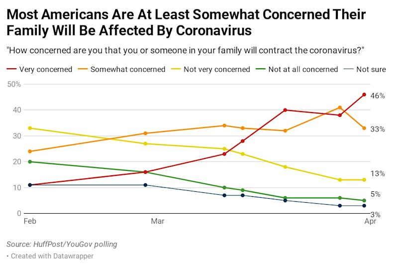 Results of a HuffPost/YouGov poll on the coronavirus, conducted April 3-4. (Photo: Ariel Edwards-Levy/HuffPost)