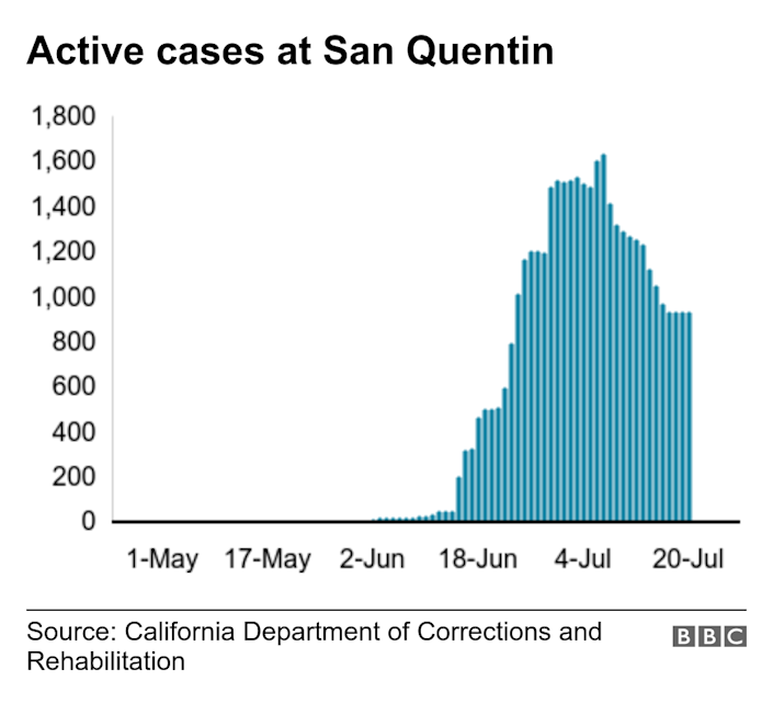 Active cases at San Quentin. . Bar graph showing active cases at San Quentin over time. Shows no cases until the end of May, spiking in mid-June .