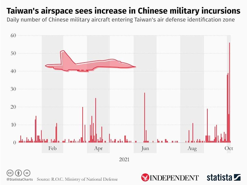 Taiwan says tensions with China are at their worst level in 40 years (Infographic supplied by Statista)