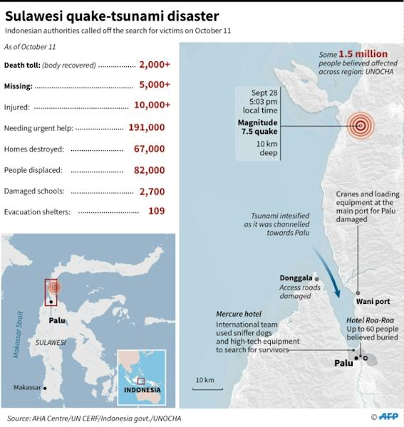 Latest toll on Sulawesi quake-tsunami disaster, as of October 11