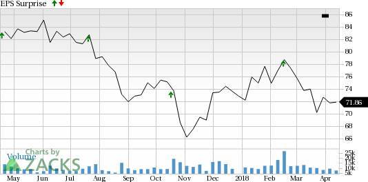 Omnicom Group (OMC) is seeing encouraging earnings estimate revision activity as of late and carries a favorable rank, positioning the company for a likely beat this season.