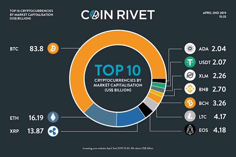 Top 10 cryptocurrencies by market capitalisation