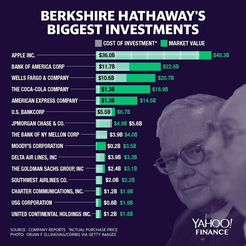 A look at Berkshire's investments. (Graphic: David Foster/Yahoo Finance)