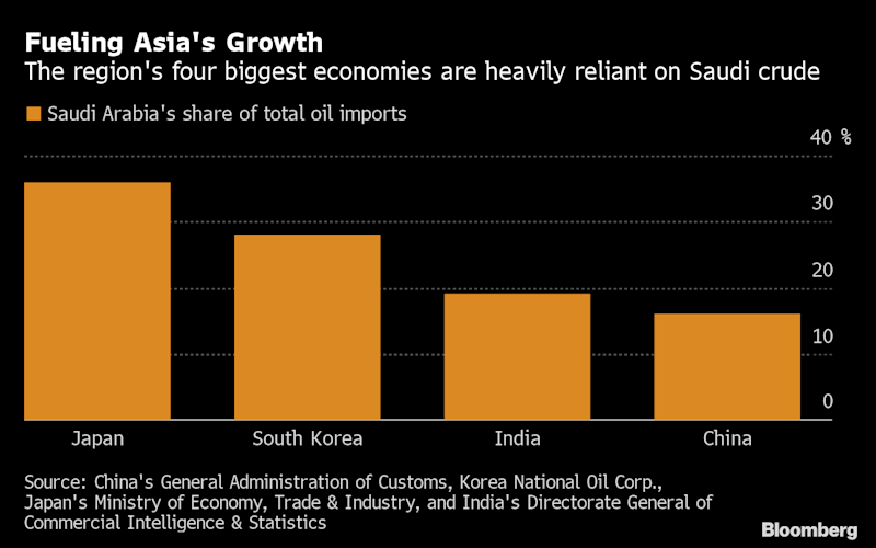 Saudi Oil Shock Unites China With Asia Rivals Worried About War