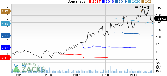 Autodesk, Inc. Price and Consensus