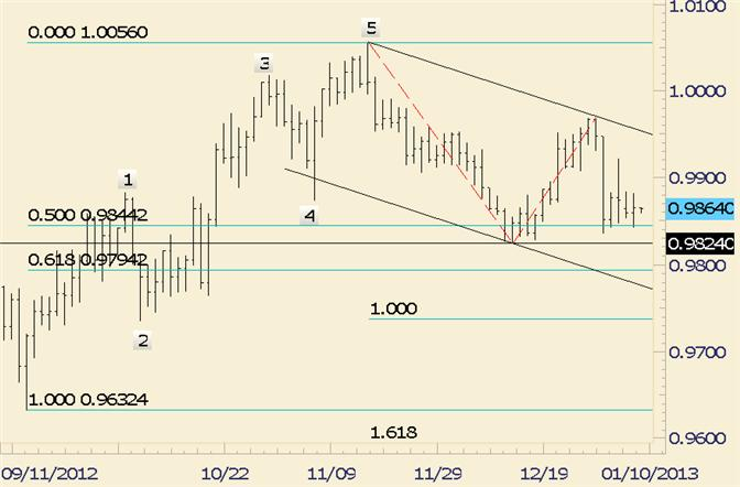 FOREX_Technical_Analysis_USDCAD_Confined_to_Tight_Range_body_usdcad.png, FOREX Technical Analysis: USD/CAD Confined to Tight Range