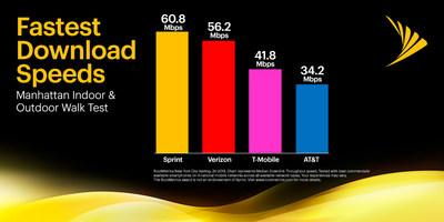 In recent testing by RootMetrics®, Sprint is #1 with the fastest download speeds in Manhattan, NY.