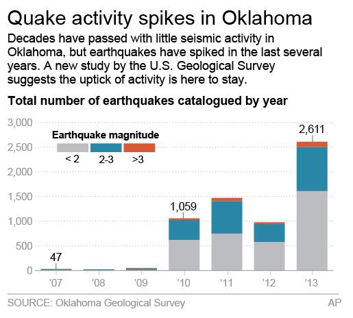 Chart shows the number of quakes catalogued in Oklahoma by year and magnitude; 2c x 3 inches; 96.3 mm x 76 mm;