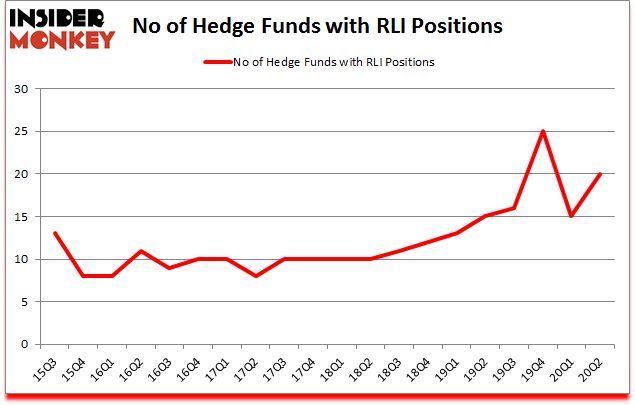 Is RLI A Good Stock To Buy?