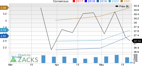 Fox Corporation Price and Consensus