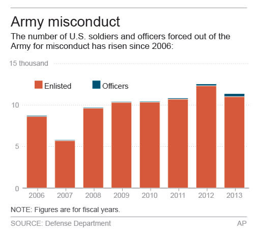Graphic shows military misconduct dismissals.; 2c x 3 inches; 96.3 mm x 76 mm;