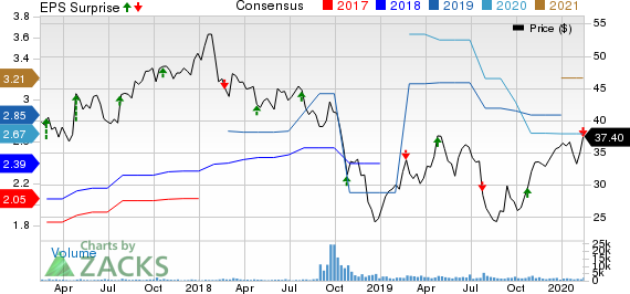Altra Industrial Motion Corp. Price, Consensus and EPS Surprise