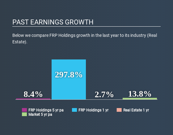 NasdaqGS:FRPH Past Earnings Growth April 23rd 2020