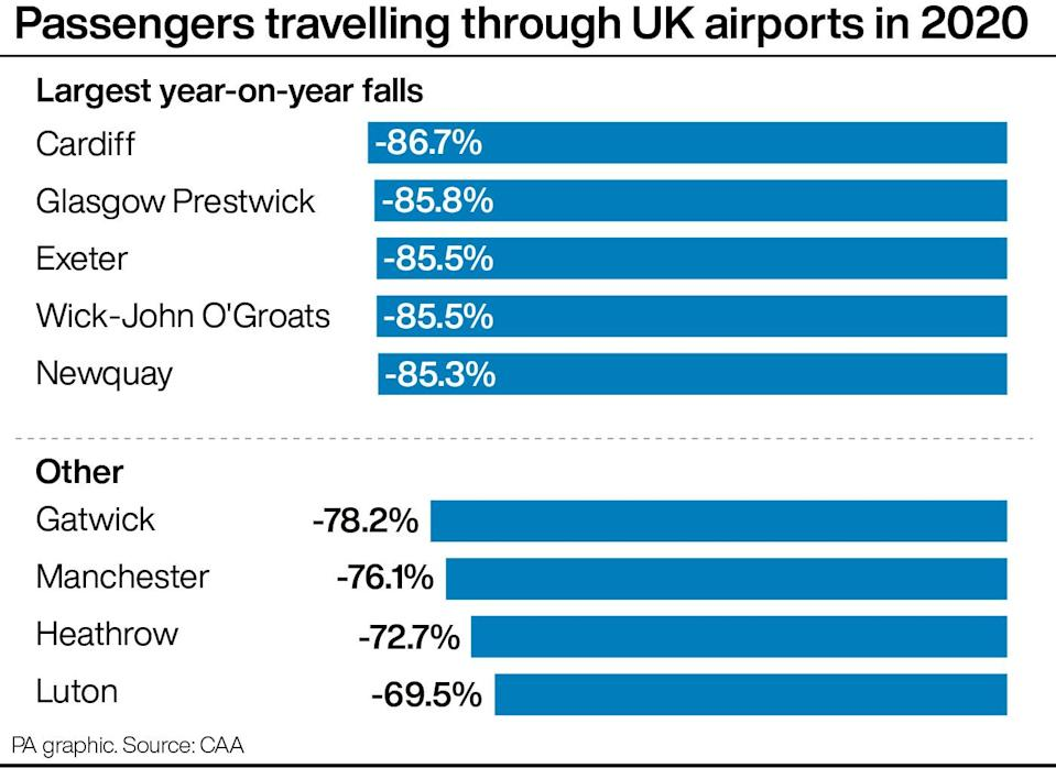 Passengers travelling through UK airports in 2020