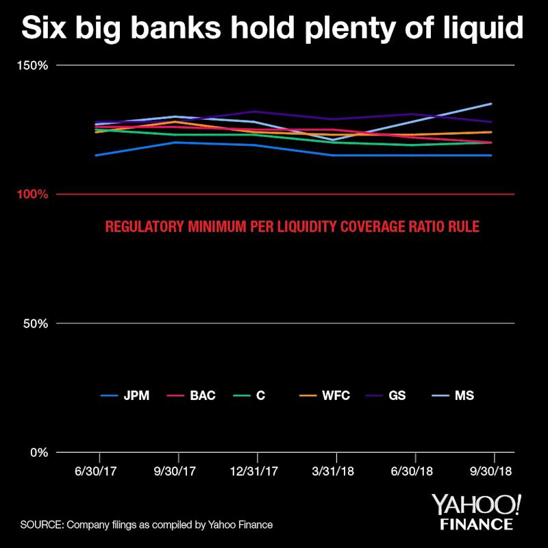 The six large banks that answered the Treasury's call all have liquidity coverage ratios well above the 100% minimum. The LCR is calculated as the amount of high-quality liquid assets against the projected net cash outflows over a 30-day period. Credit: Brian Cheung and David Foster / Yahoo Finance