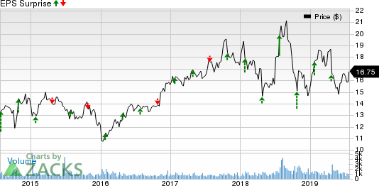 AVX Corporation Price and EPS Surprise
