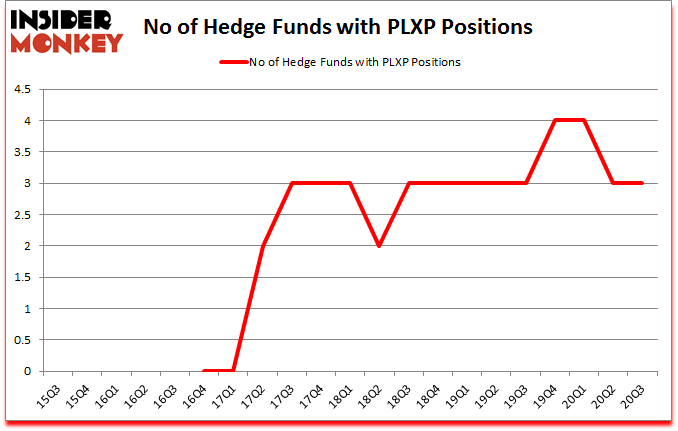 Is PLXP A Good Stock To Buy?