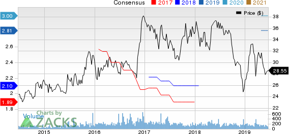 Bridge Bancorp, Inc. Price and Consensus