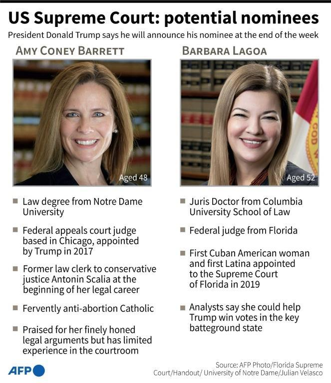 Mini-profiles of Amy Coney Barrett and Barbara Lagoa, two women at the top of US President Donald Trump's list of potential nominees to the Supreme Court