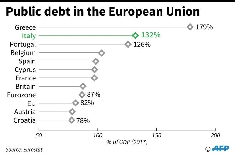 EU countries with the highest levels of public debt (2017)
