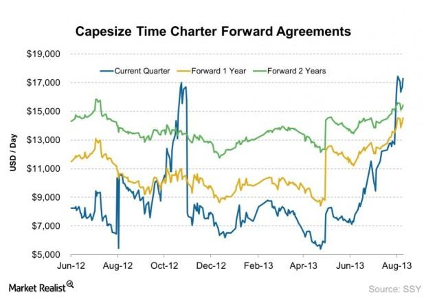 Capesize Time Charter Forward Agreements 2013-08-12