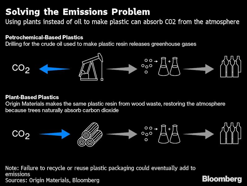 """(Bloomberg) -- A technology startup near Ontario's leafy border with Michigan says it has the answer to the world's plastic pollution problem: sawdust.Origin Materials is getting ready to paysawmills in the area $20 a ton for the scraps left over in the process of turning logs into lumber, which it will use to make recyclable plastic bottles that remove carbon-dioxide from the sky because they're made from sustainably sourced wood waste. Nestle SA, Danone SA and PepsiCo Inc. plan to sell water in Origin's recyclable plant-based bottles in early 2022.It's one of the many unconventional ways conceived by scientists to reduce the world's reliance on plastics made from petroleum, which emit as much climate-damaging pollutants as 189 coal plants each year from production to incineration.Other so-called bio-basedplastics are being developed fromsugar, corn, algae, seaweed, sewage and even dead beetles.""""Consumers are caring about plastic in a way that they haven't in a long time, maybe ever,"""" said John Bissell, 34, who founded Origin Materials in 2008 and has spent 10 years working as an engineer developing alternative plastics that don't contribute to climate change. """"Everyday things like bottles and clothing can now become carbon negative, but remain otherwise functionally identical.""""That may be true in theory, but phasing out petroleum-based plastics will be an uphill battle. Use of the material has become so ingrained for societies around the world that about half of all new oil demand through 2040 will come frompetrochemicals, an industry that relies on plastics for most of its business,according to BloombergNEF.The $500 billion global plastics market is responsible for 5% of greenhouse gas emissions, Friends of the Earth data show. Some projections see thatratio triplingin the next 30 years.Plant-based plastics,especially varieties made from sugar cane, are starting to seep into the mainstream as companies try to respond to consumers who are increasingly angry about """