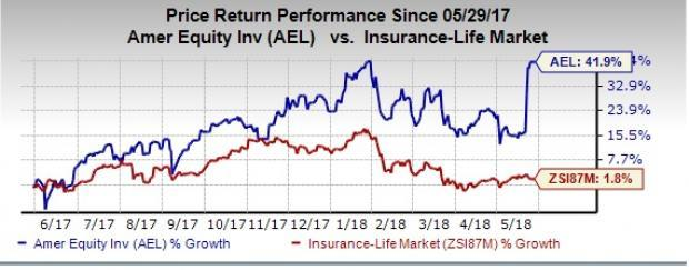 American Equity's (AEL) operational excellence and growth initiatives help the stock continue the bull run.