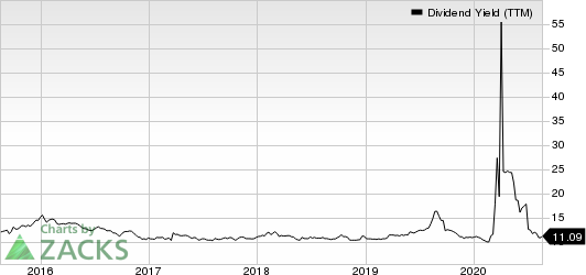 Cherry Hill Mortgage Investment Corporation Dividend Yield (TTM)