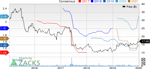 TEGNA Inc. Price and Consensus